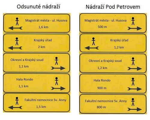 Jaké směrové cedulky by byly u hlavního nádraží v Brně?